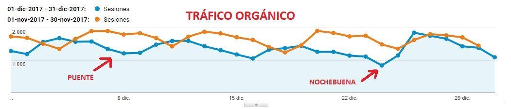 Bajada de tráfico orgánico en Diciembre