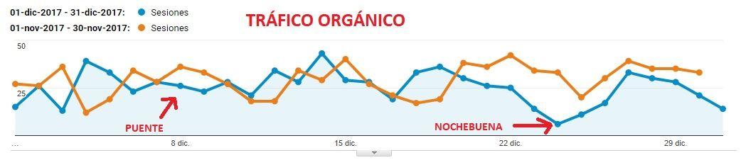 descenso de visitas orgánicas