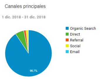 Canales de tráfico diciembre 2018