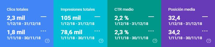 Comparativa datos Search Console diciembre 2018