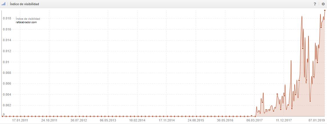 Índice de visibilidad de Sistrix