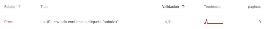 La URL enviada contiene la etiqueta noindex