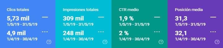 clics, impresiones, CTR y posición media según Search Console mayo versus abril