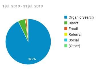 Tráfico por canales julio 2019
