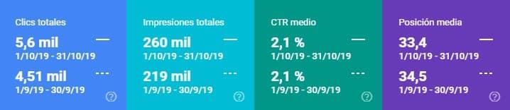 Datos de search console octubre 2019 vs septiembre 2019