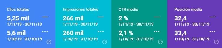 Datos de search console noviembre 2019 vs octubre 2019