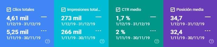 Datos de search console diciembre 2019 vs noviembre 2019