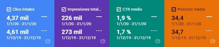 Datos Search Console enero 2020 vs diciembre 2019