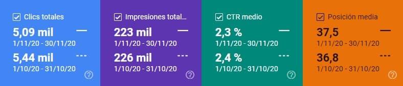Comparativa de clics, impresiones, CTR y posición media en Search Console noviembre 2020 vs. octubre 2020