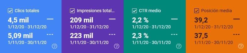 Comparativa de clics, impresiones, CTR y posición media en Search Console diciembre 2020 vs. noviembre 2020
