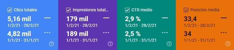 Comparativa de clics, impresiones, CTR y posición media en Search Console febrero 2021 vs. enero 2021