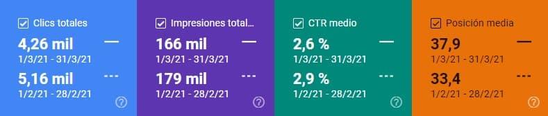 Comparativa de clics, impresiones, CTR y posición media en Search Console marzo 2021 vs. febrero 2021