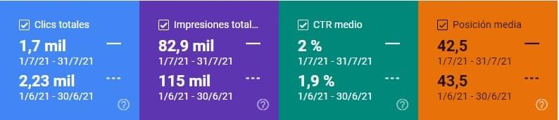 Comparativa de clics, impresiones, CTR y posición media en Search Console julio 2021 vs. junio 2021